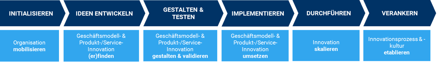 Diagramm eines Innovationsprozesses